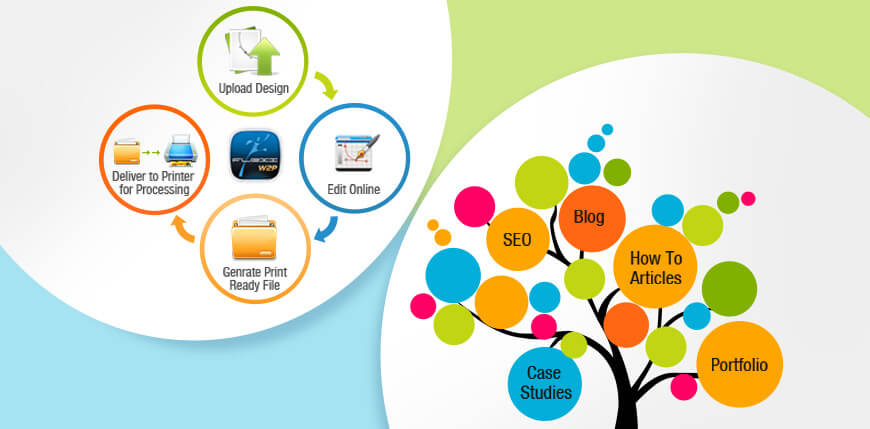 W2P-Web to Print or Web to Promote? - Web to Print Blog